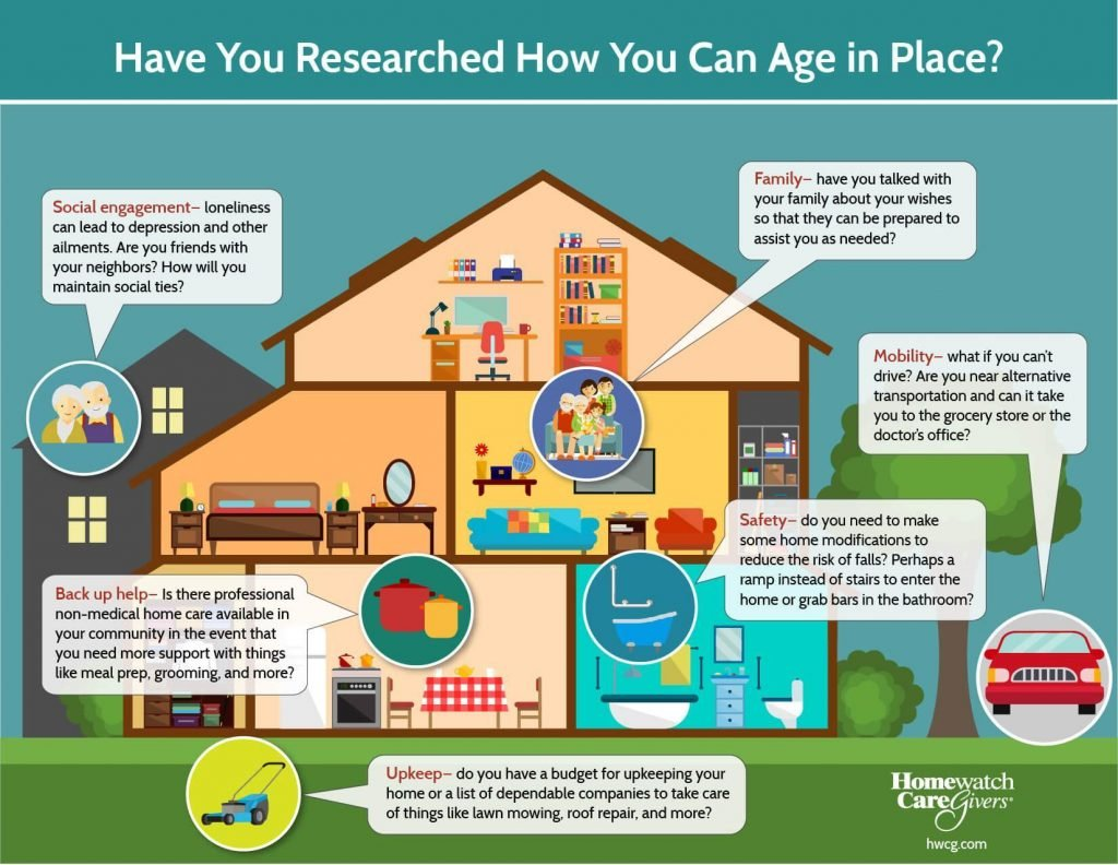 Age in place for the best quality of life when you are handicap accessible at home